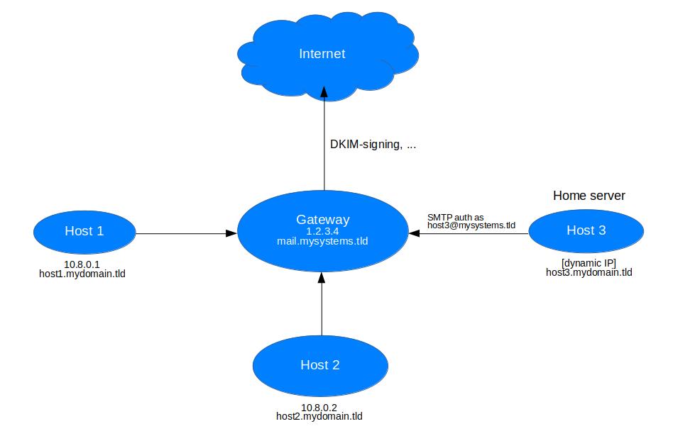 Mailserver Gateway