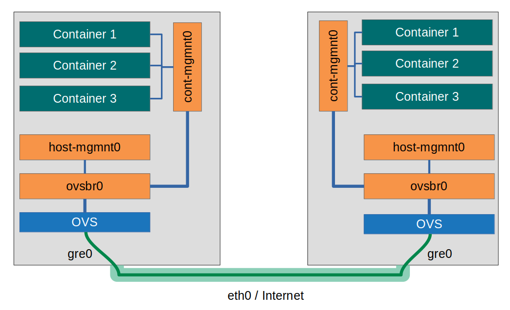 How to create a container host overlay network with Open